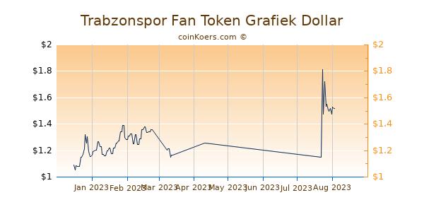 Trabzonspor Fan Token Chart 3 Monate