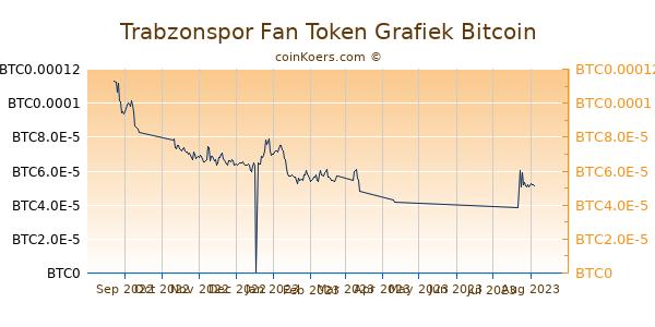 Trabzonspor Fan Token Grafiek 6 Maanden