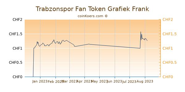 Trabzonspor Fan Token Grafiek 3 Maanden