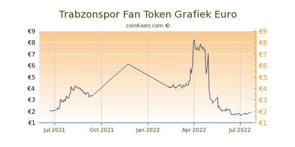 Trabzonspor Fan Token Grafiek 1 Jaar