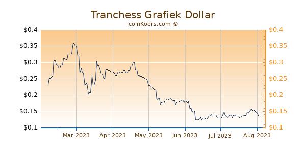 Tranchess Grafiek 6 Maanden