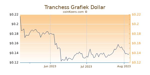 Tranchess Chart 3 Monate