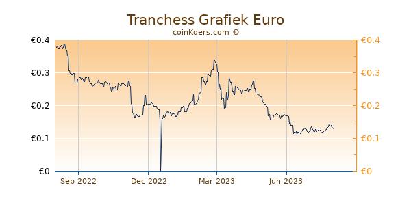 Tranchess Grafiek 1 Jaar