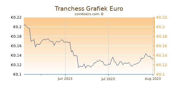 Tranchess Grafiek 3 Maanden