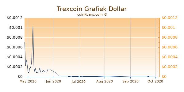Trexcoin Grafiek 6 Maanden