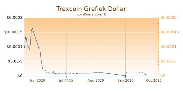 Trexcoin Chart 3 Monate