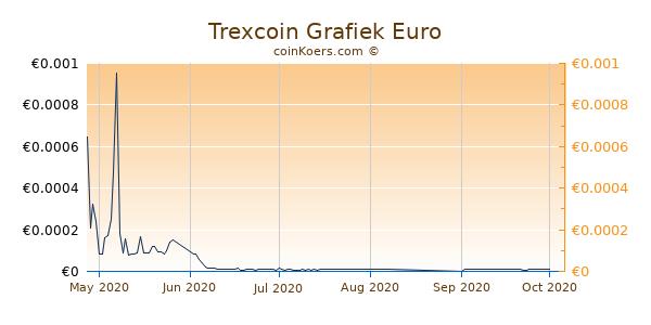 Trexcoin Grafiek 1 Jaar