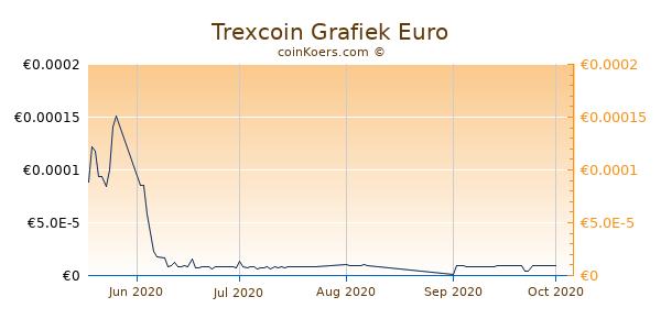 Trexcoin Grafiek 3 Maanden