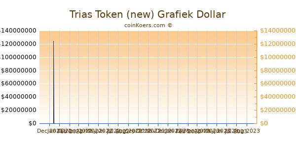 Trias Token (new) Grafiek 6 Maanden