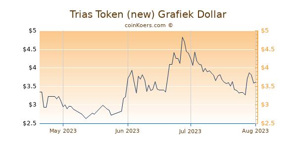 Trias Token (new) Chart 3 Monate