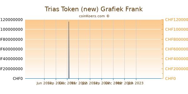 Trias Token (new) Grafiek 1 Jaar