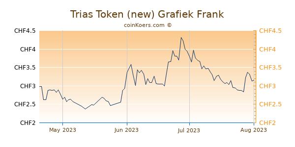 Trias Token (new) Grafiek 3 Maanden