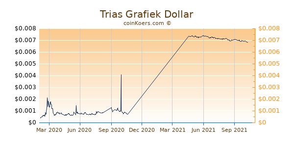 Trias Grafiek 1 Jaar