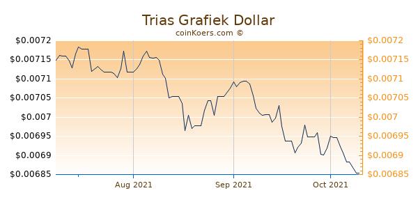 Trias Chart 3 Monate