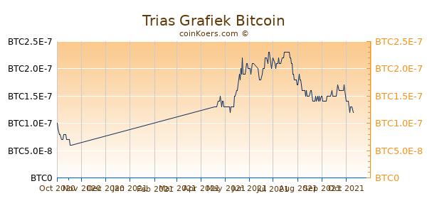 Trias Grafiek 6 Maanden