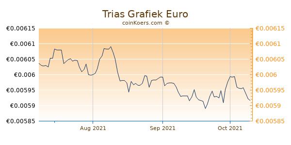 Trias Grafiek 3 Maanden