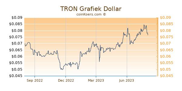 TRON Grafiek 1 Jaar