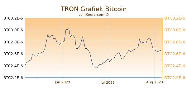 TRON Grafiek 3 Maanden