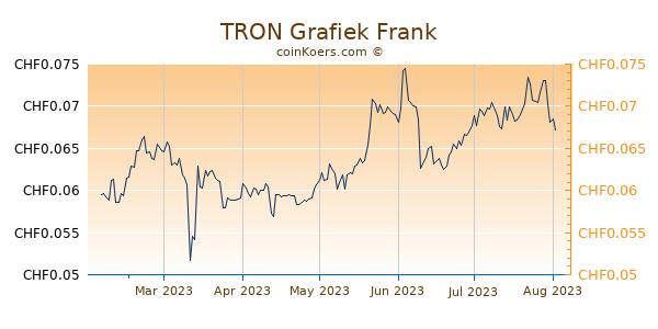 TRON Grafiek 6 Maanden
