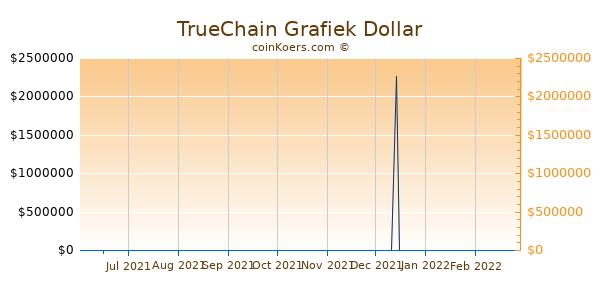TrueChain Grafiek 6 Maanden