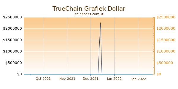 TrueChain Chart 3 Monate