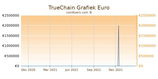 TrueChain Grafiek 1 Jaar