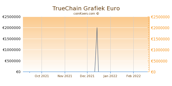 TrueChain Grafiek 3 Maanden