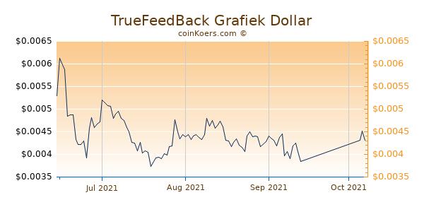 TrueFeedBack Chart 3 Monate