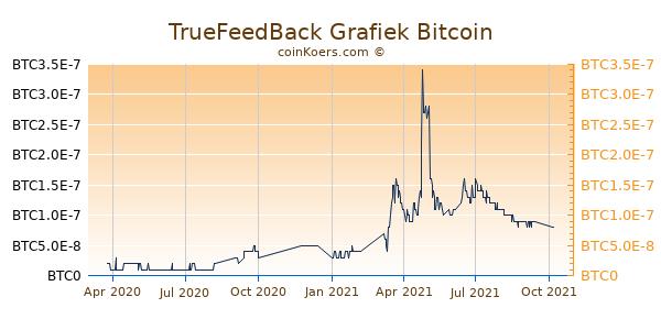TrueFeedBack Grafiek 1 Jaar