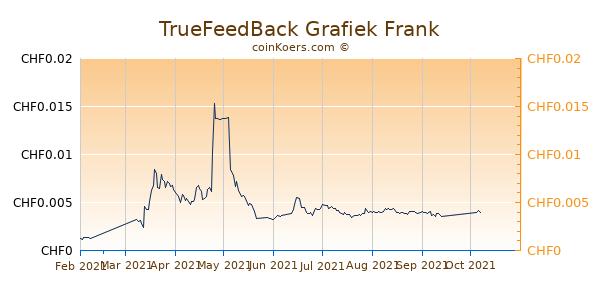 TrueFeedBack Grafiek 6 Maanden