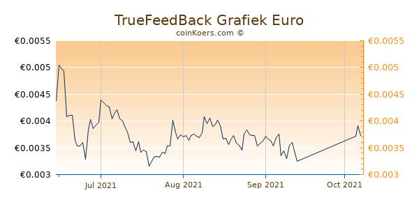TrueFeedBack Grafiek 3 Maanden
