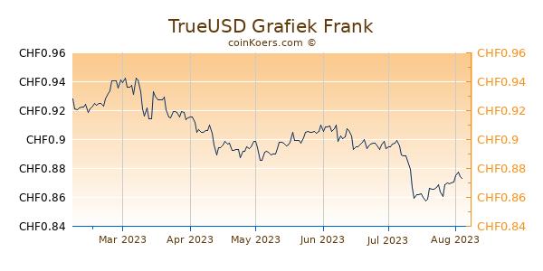 TrueUSD Grafiek 6 Maanden