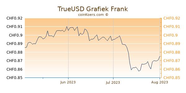 TrueUSD Grafiek 3 Maanden