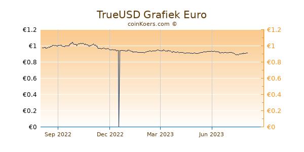 TrueUSD Grafiek 1 Jaar