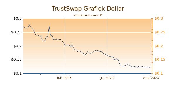 TrustSwap Chart 3 Monate