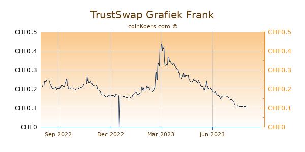 TrustSwap Grafiek 1 Jaar