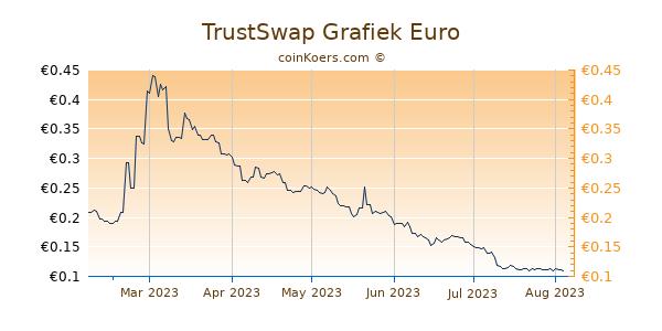TrustSwap Grafiek 6 Maanden