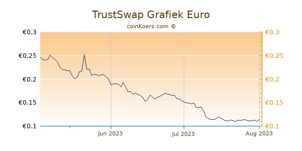 TrustSwap Grafiek 3 Maanden