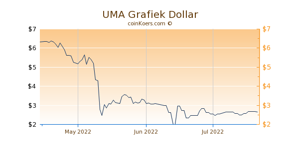 UMA Chart 3 Monate