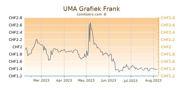 UMA Grafiek 6 Maanden
