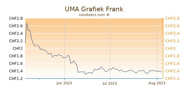 UMA Grafiek 3 Maanden