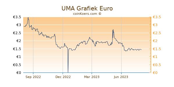 UMA Grafiek 1 Jaar