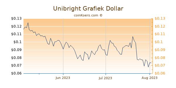 Unibright Chart 3 Monate
