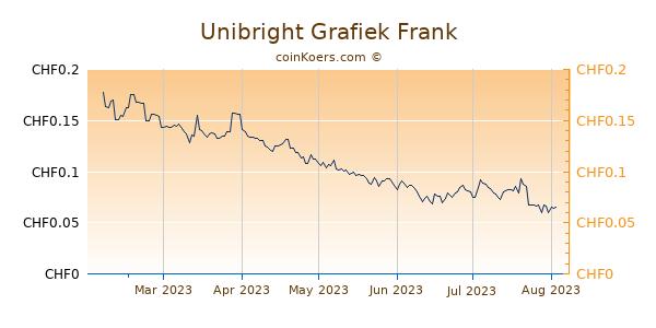 Unibright Grafiek 6 Maanden