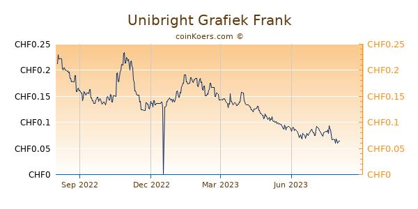 Unibright Grafiek 1 Jaar