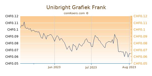 Unibright Grafiek 3 Maanden