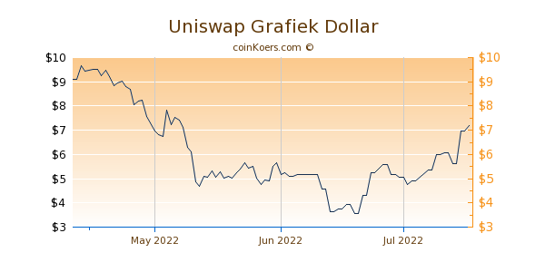 Uniswap Chart 3 Monate
