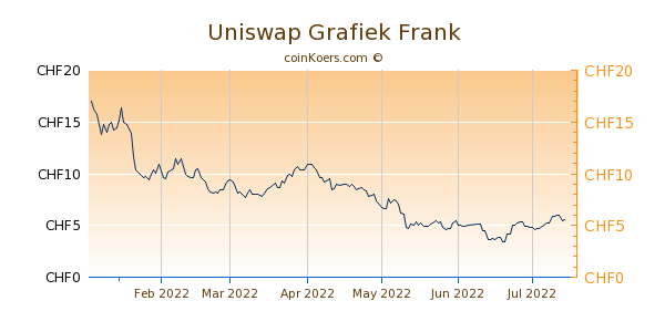 Uniswap Grafiek 6 Maanden