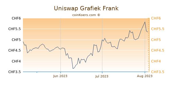 Uniswap Grafiek 3 Maanden