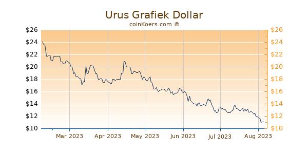 Urus Grafiek 6 Maanden